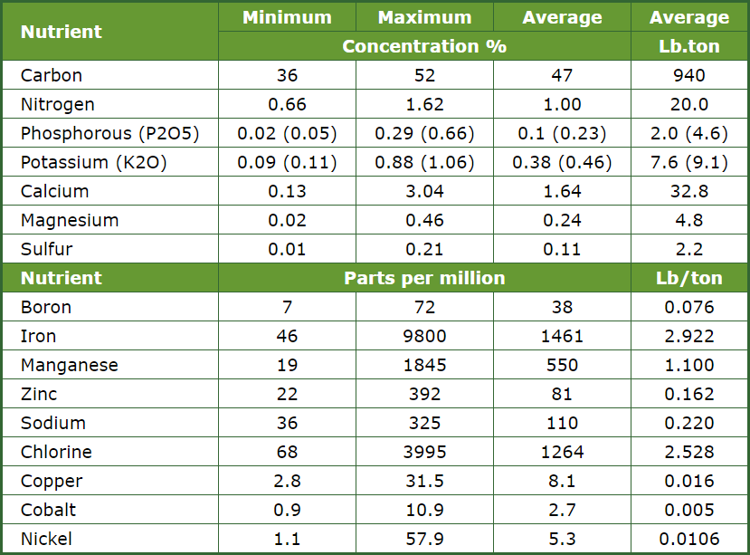 leaf-nutrient-concentrations-table.png